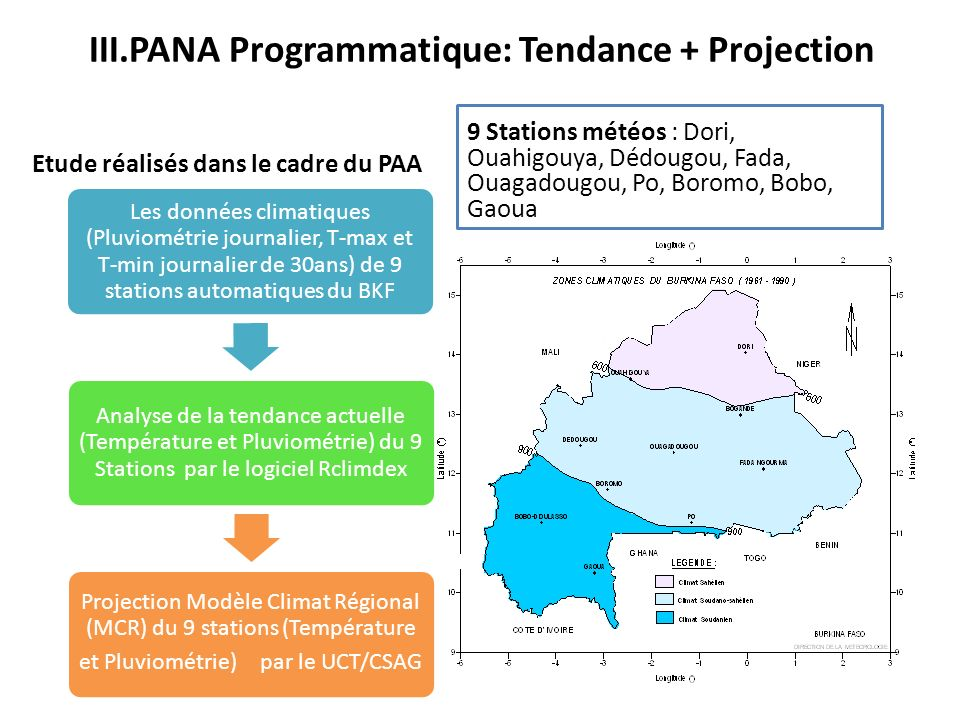 III.PANA Programmatique: Tendance + Projection