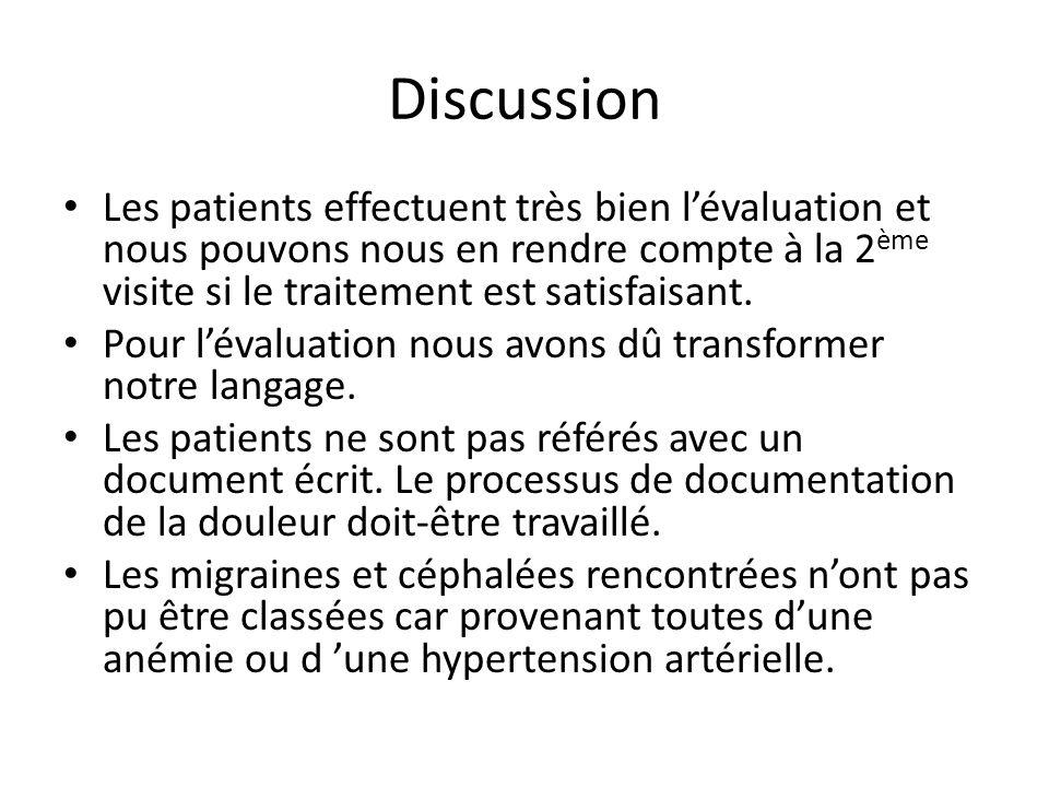 Discussion Les patients effectuent très bien l'évaluation et nous pouvons nous en rendre compte à la 2ème visite si le traitement est satisfaisant.