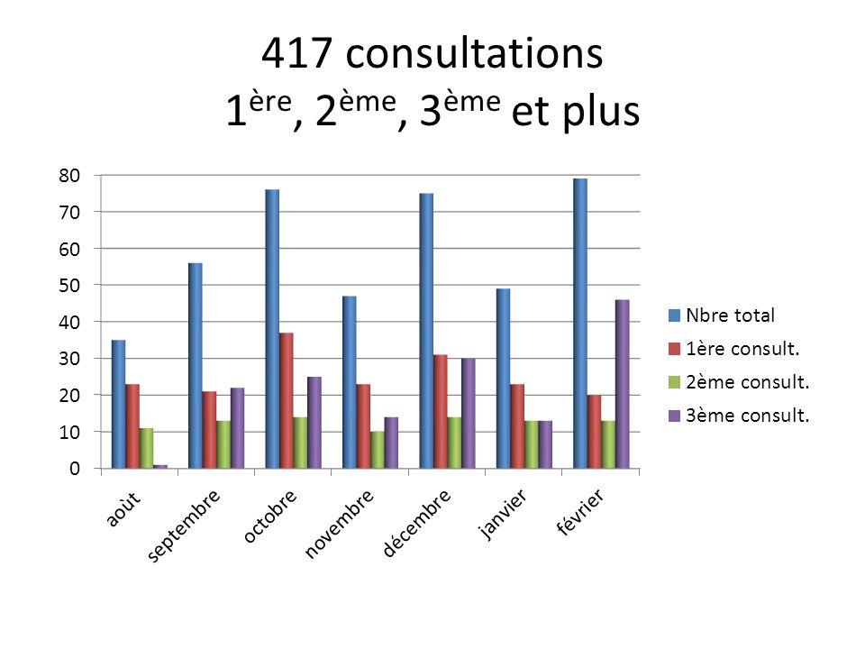 417 consultations 1ère, 2ème, 3ème et plus