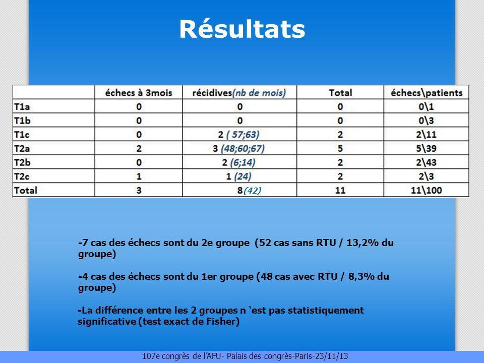 Résultats (42) -7 cas des échecs sont du 2e groupe (52 cas sans RTU / 13,2% du groupe)