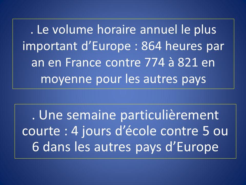 . Le volume horaire annuel le plus important d'Europe : 864 heures par an en France contre 774 à 821 en moyenne pour les autres pays