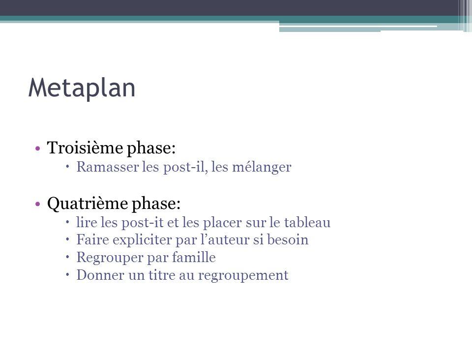 Metaplan Troisième phase: Quatrième phase: