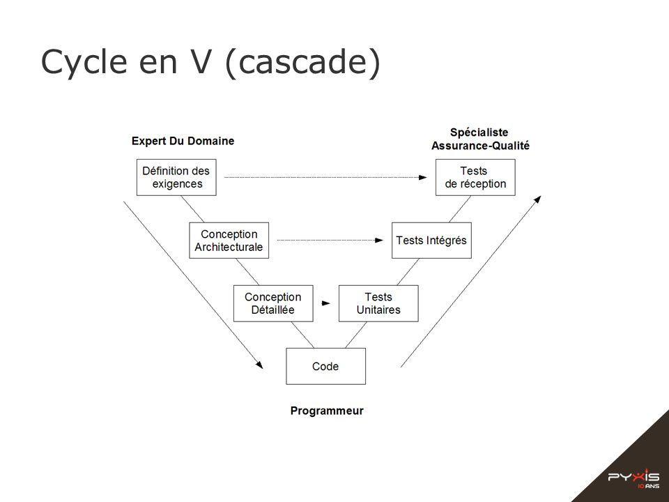 Cycle en V (cascade)‏