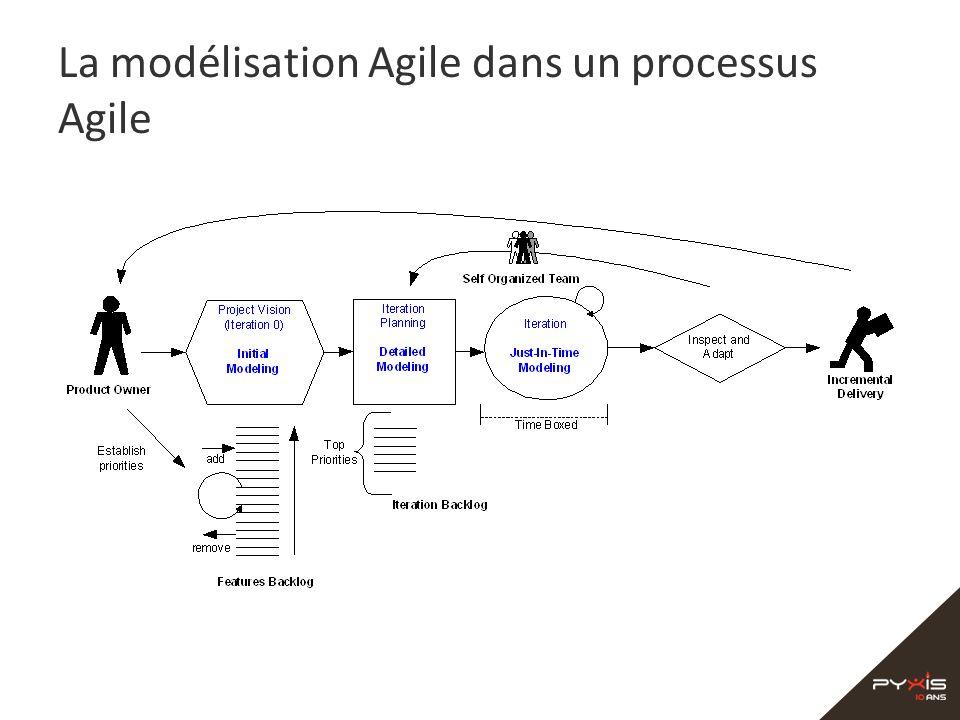 La modélisation Agile dans un processus Agile