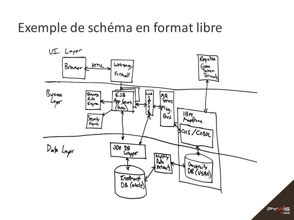 Exemple de schéma en format libre