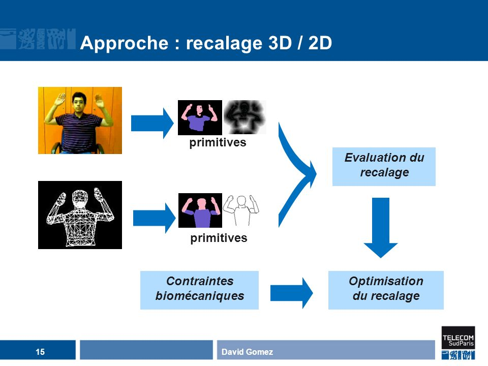 Approche : recalage 3D / 2D