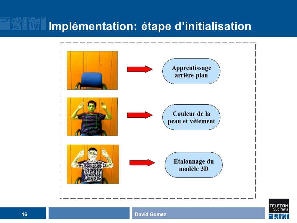 Implémentation: étape d'initialisation