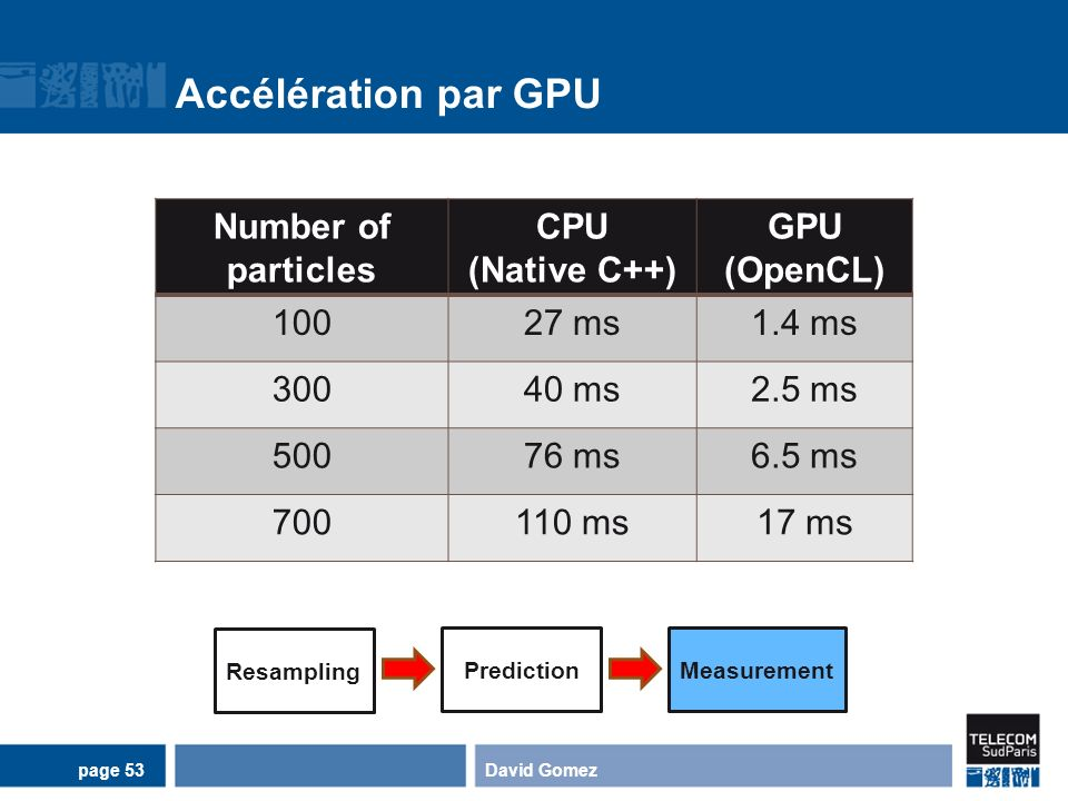 Accélération par GPU Number of particles CPU (Native C++) GPU (OpenCL)