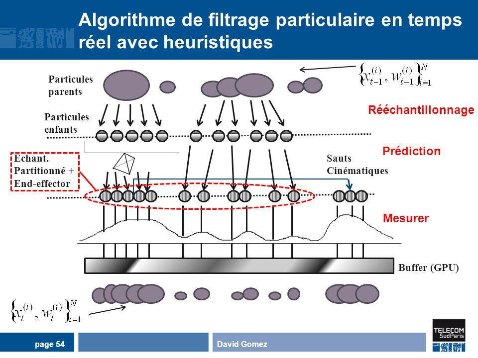 Algorithme de filtrage particulaire en temps réel avec heuristiques