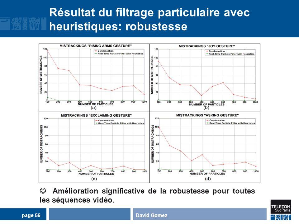 Résultat du filtrage particulaire avec heuristiques: robustesse