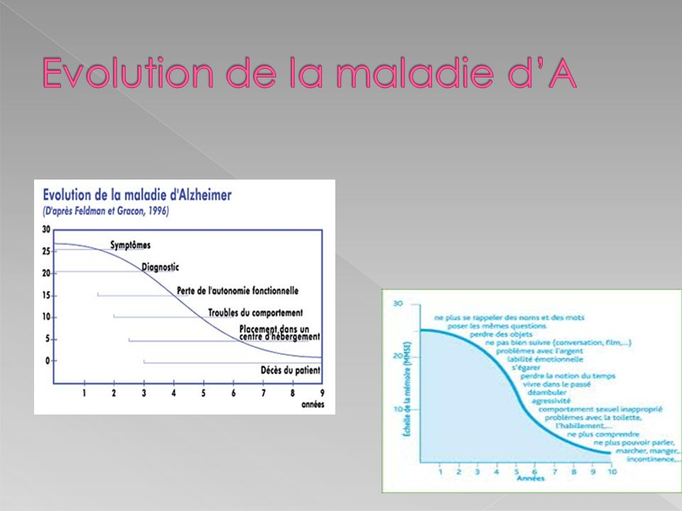 Evolution de la maladie d'A