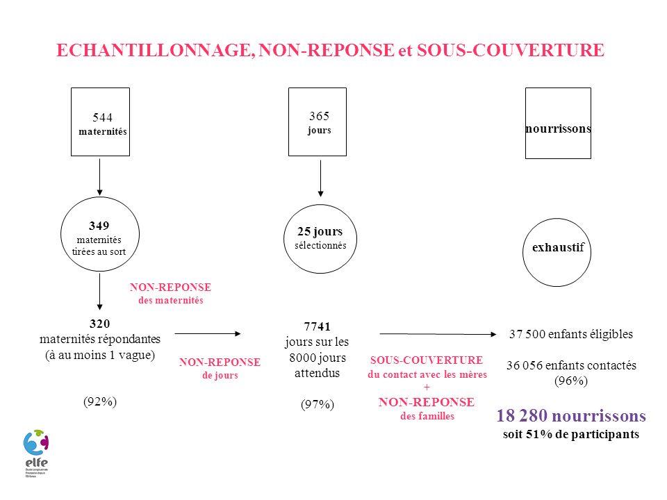 ECHANTILLONNAGE, NON-REPONSE et SOUS-COUVERTURE 18 280 nourrissons