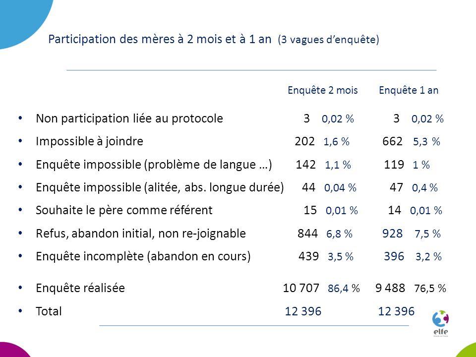 Participation des mères à 2 mois et à 1 an (3 vagues d'enquête)