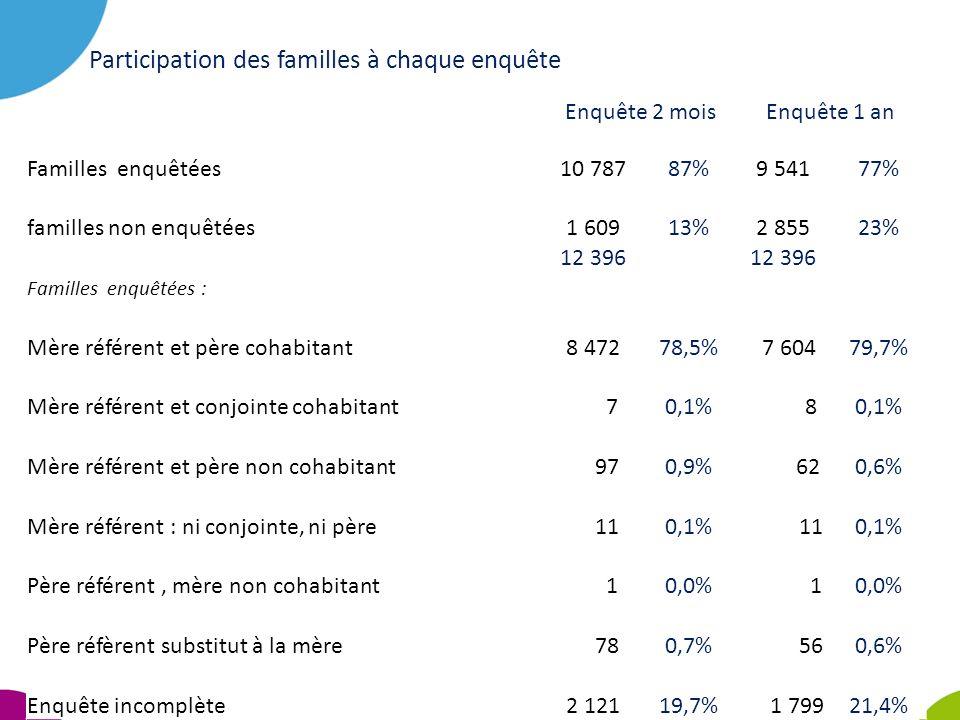 Participation des familles à chaque enquête