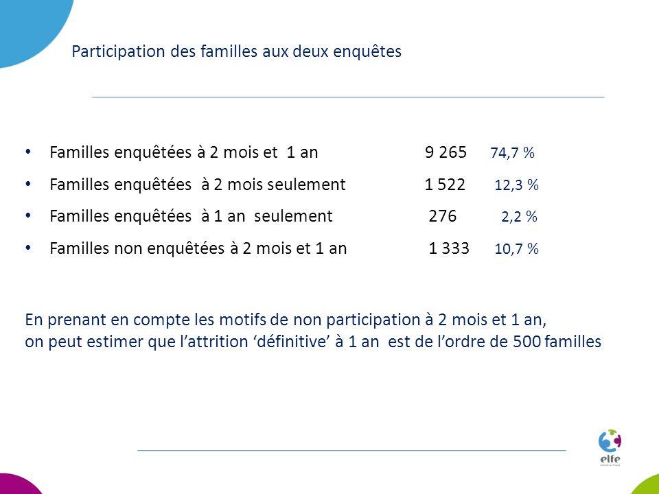 Participation des familles aux deux enquêtes