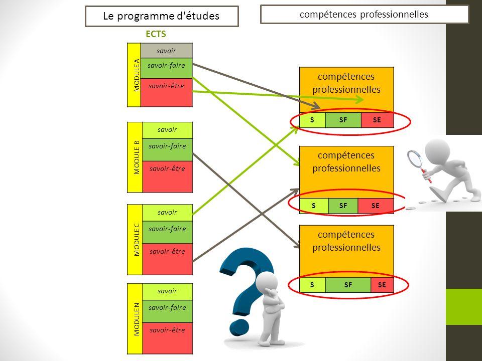 Le programme d études compétences professionnelles ECTS