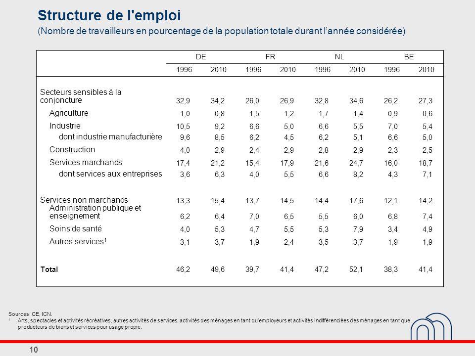Structure de l emploi (Nombre de travailleurs en pourcentage de la population totale durant l'année considérée)