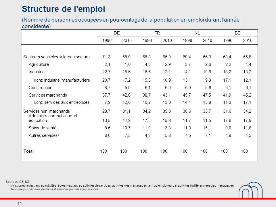 Structure de l emploi (Nombre de personnes occupées en pourcentage de la population en emploi durant l année considérée)