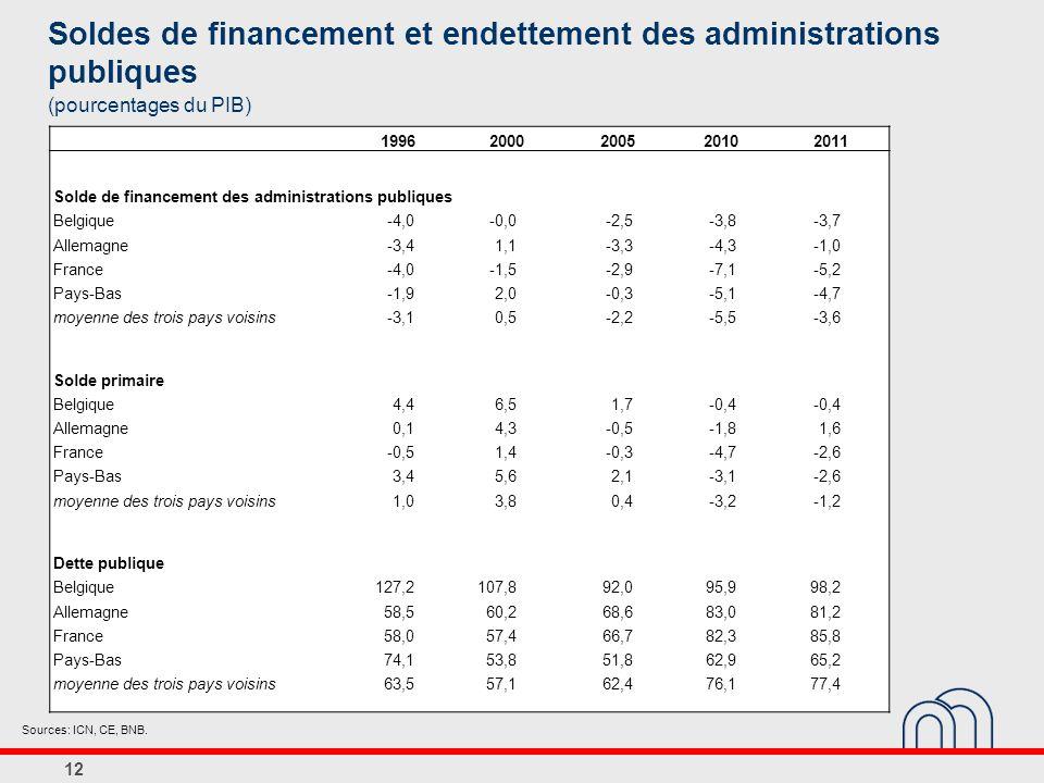 Soldes de financement et endettement des administrations publiques
