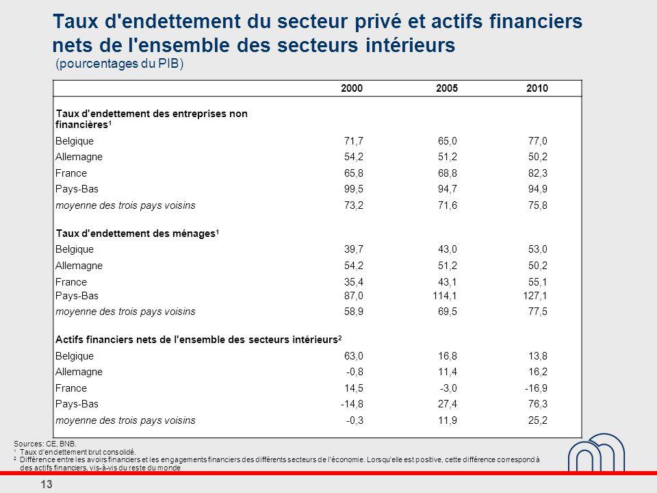 Taux d endettement du secteur privé et actifs financiers nets de l ensemble des secteurs intérieurs
