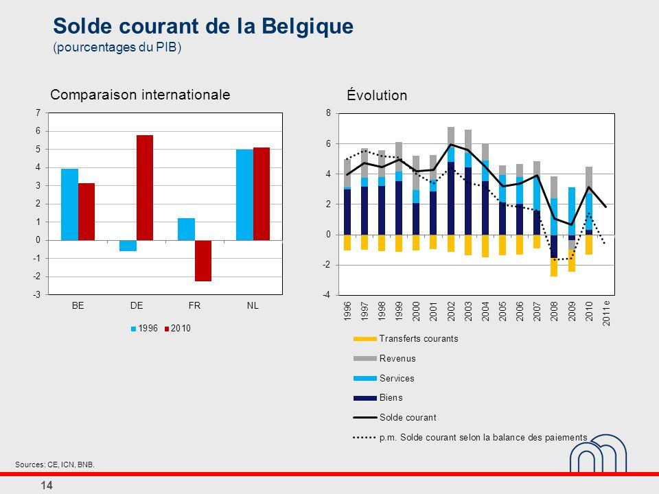Solde courant de la Belgique (pourcentages du PIB)