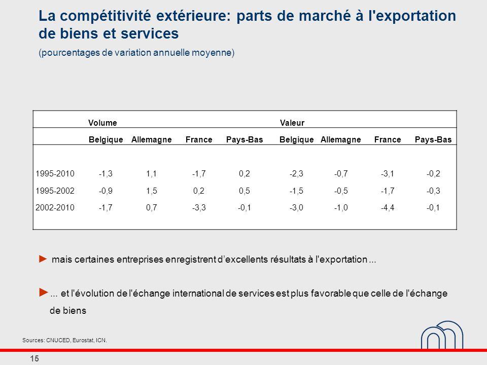 La compétitivité extérieure: parts de marché à l exportation de biens et services