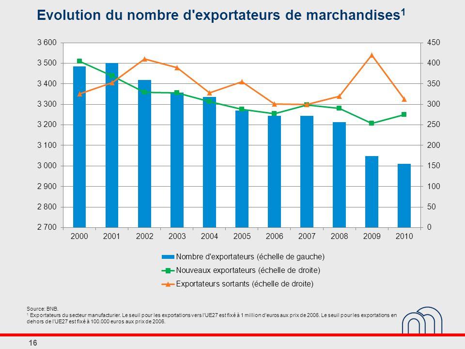 Evolution du nombre d exportateurs de marchandises1
