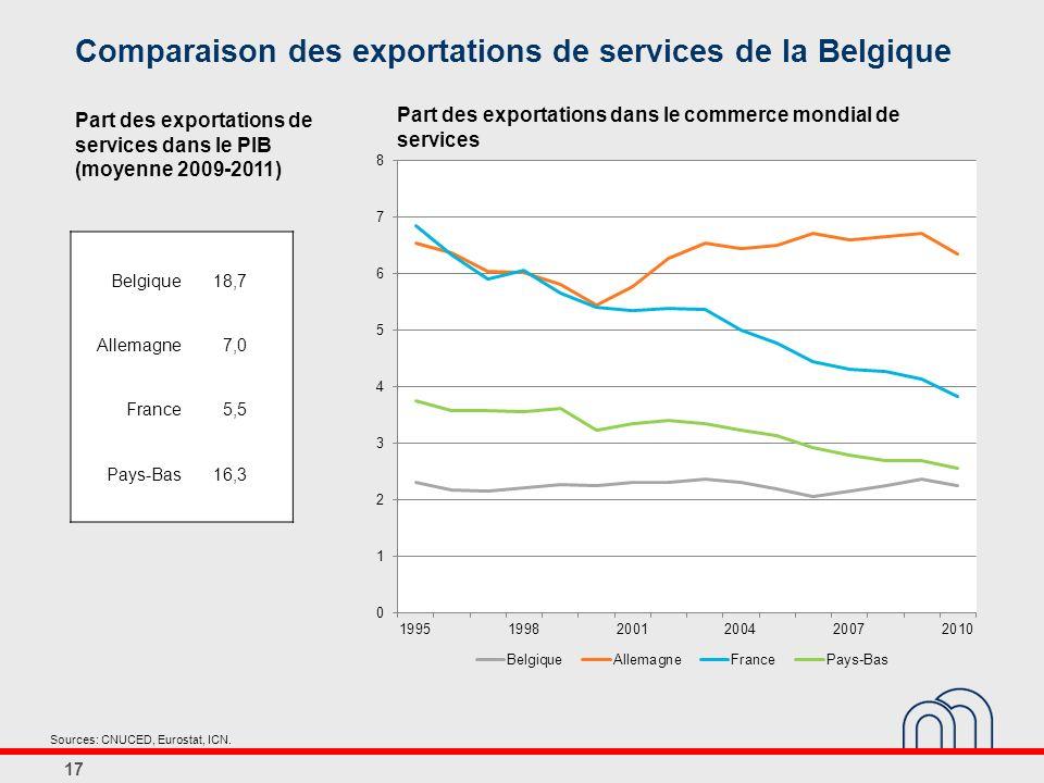 Comparaison des exportations de services de la Belgique