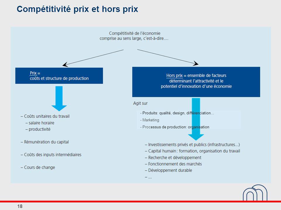 Compétitivité prix et hors prix