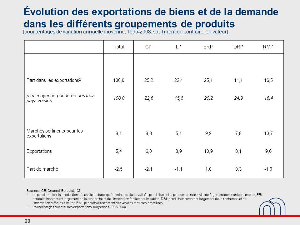 Évolution des exportations de biens et de la demande dans les différents groupements de produits