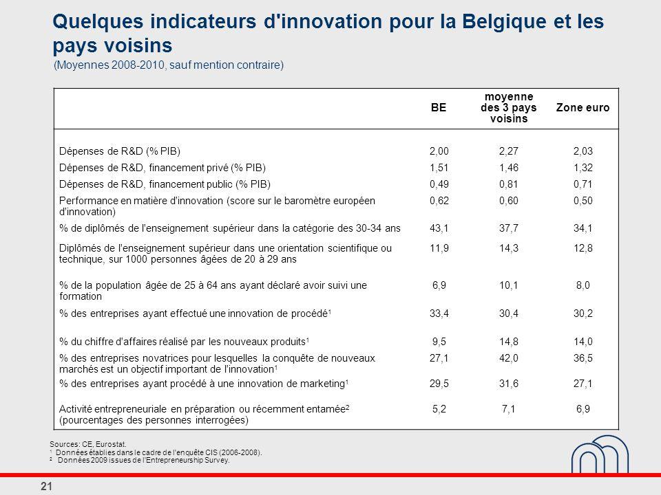 Quelques indicateurs d innovation pour la Belgique et les pays voisins