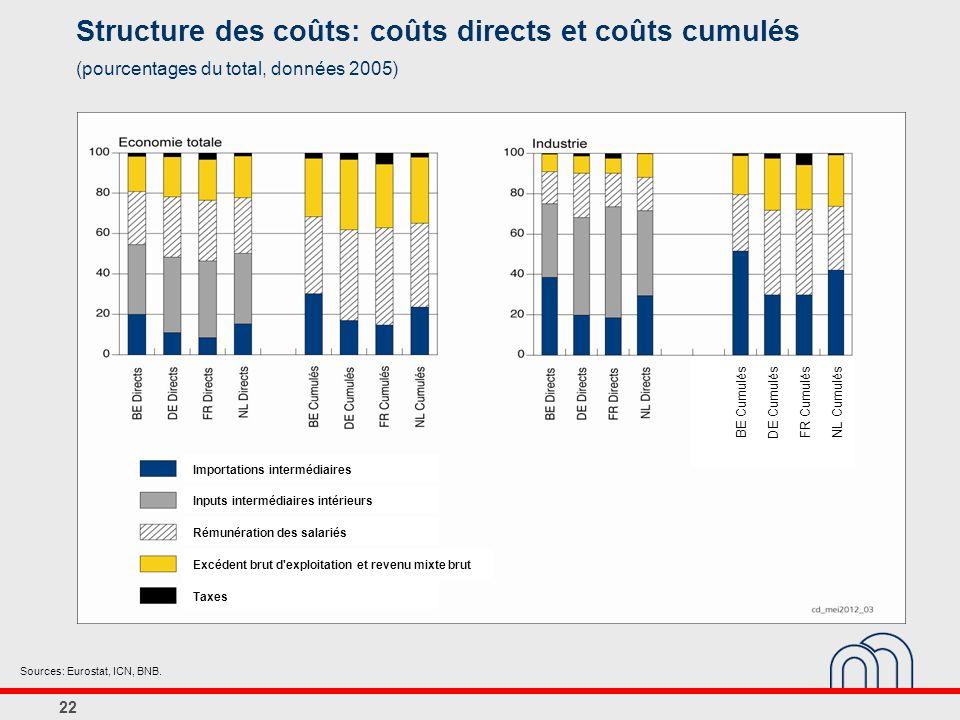 Structure des coûts: coûts directs et coûts cumulés