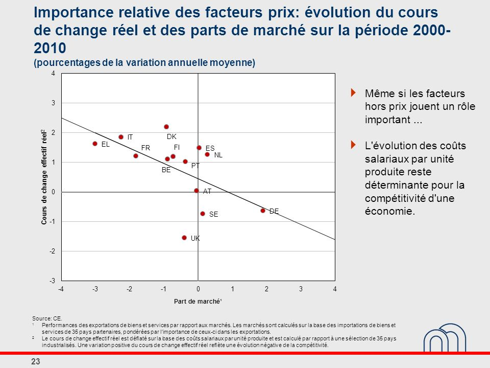 Importance relative des facteurs prix: évolution du cours de change réel et des parts de marché sur la période 2000-2010 (pourcentages de la variation annuelle moyenne)