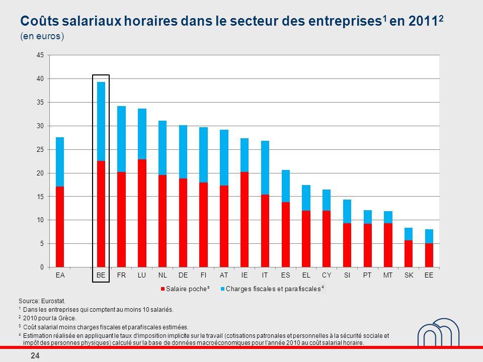 Coûts salariaux horaires dans le secteur des entreprises1 en 20112 (en euros)