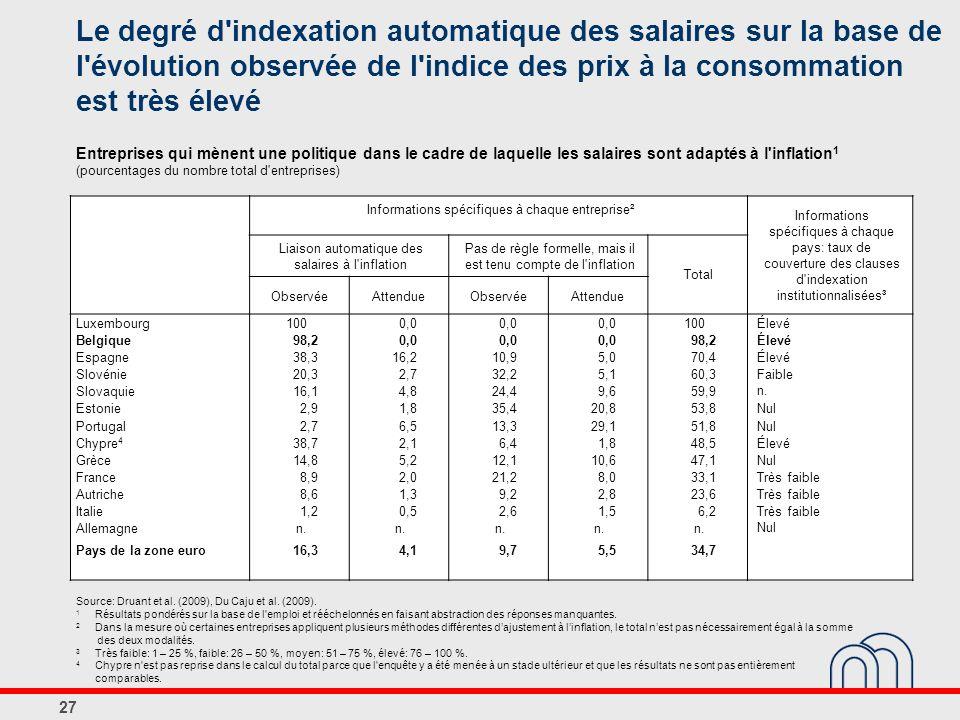 Le degré d indexation automatique des salaires sur la base de l évolution observée de l indice des prix à la consommation est très élevé Entreprises qui mènent une politique dans le cadre de laquelle les salaires sont adaptés à l inflation1 (pourcentages du nombre total d entreprises)