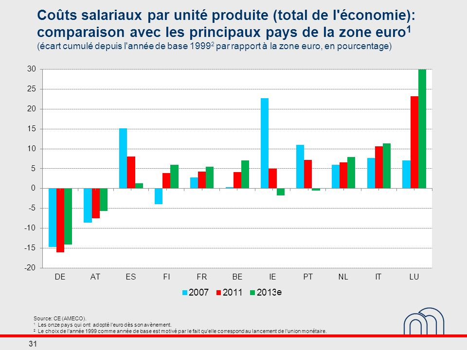 Coûts salariaux par unité produite (total de l économie): comparaison avec les principaux pays de la zone euro1 (écart cumulé depuis l année de base 19992 par rapport à la zone euro, en pourcentage)
