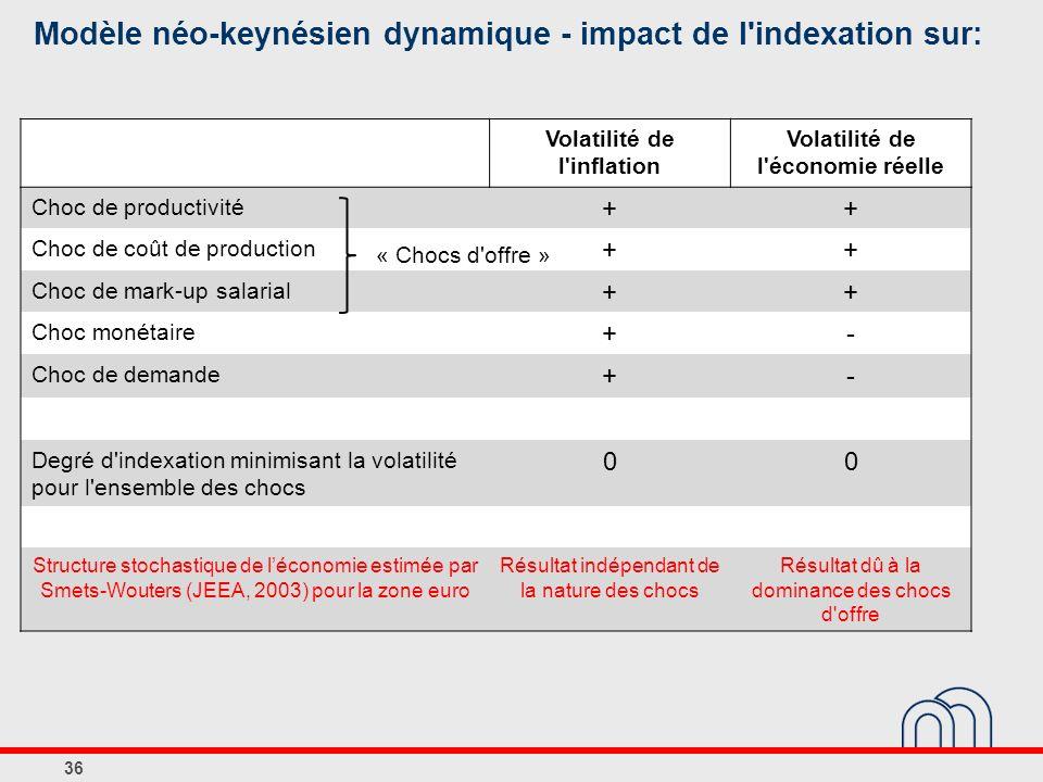 Modèle néo-keynésien dynamique - impact de l indexation sur: