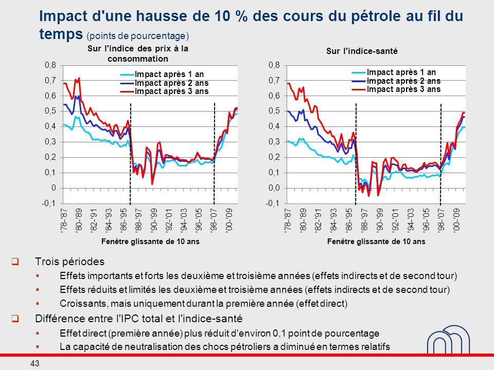 Impact d une hausse de 10 % des cours du pétrole au fil du temps (points de pourcentage)