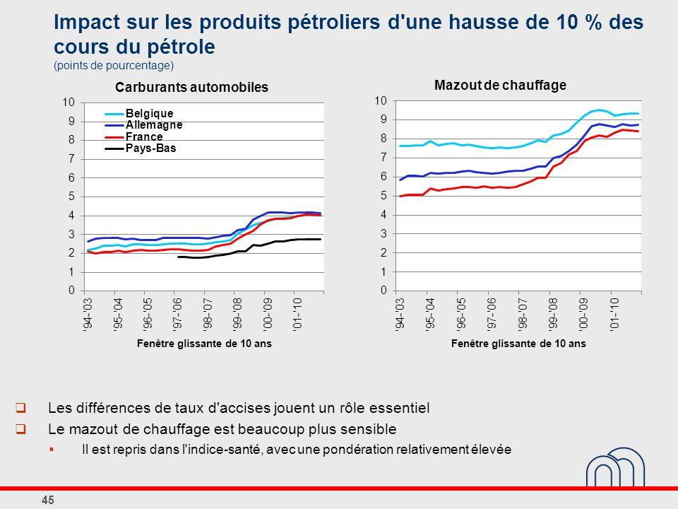 Impact sur les produits pétroliers d une hausse de 10 % des cours du pétrole (points de pourcentage)