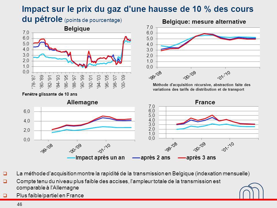 Impact sur le prix du gaz d une hausse de 10 % des cours du pétrole (points de pourcentage)