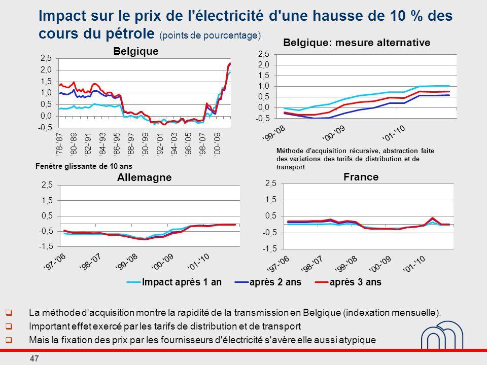 Impact sur le prix de l électricité d une hausse de 10 % des cours du pétrole (points de pourcentage)