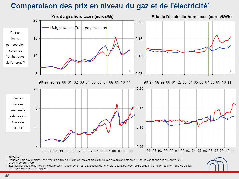 Comparaison des prix en niveau du gaz et de l électricité1