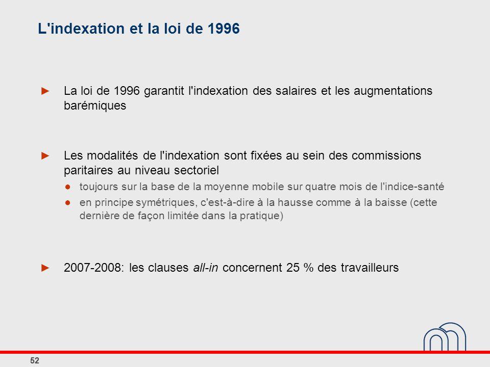 L indexation et la loi de 1996