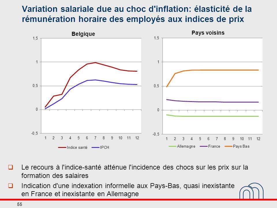 Variation salariale due au choc d inflation: élasticité de la rémunération horaire des employés aux indices de prix