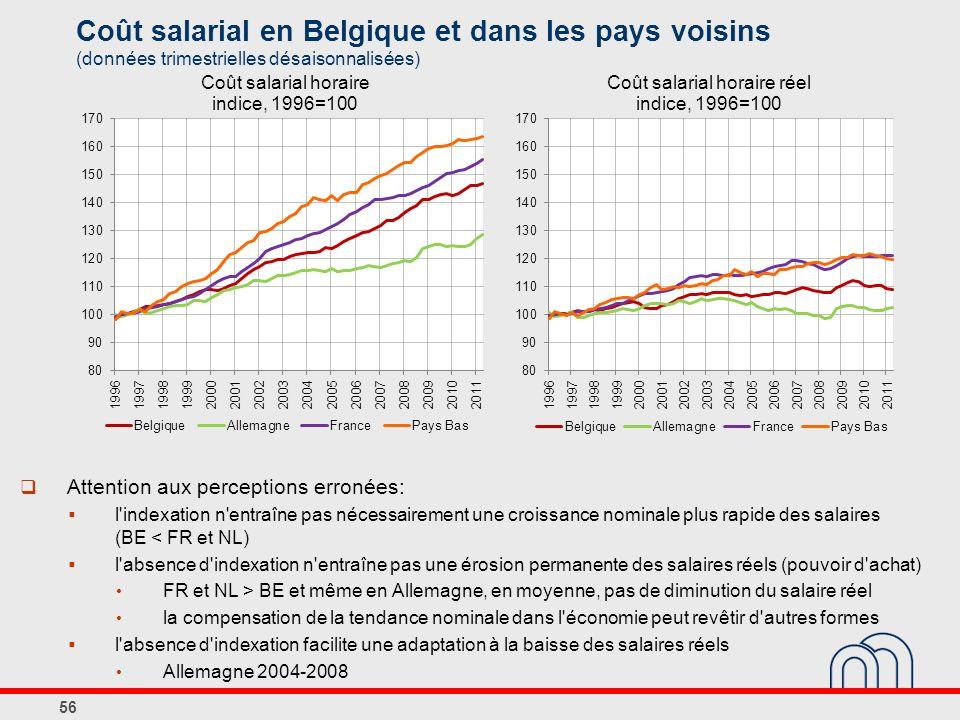 Coût salarial en Belgique et dans les pays voisins (données trimestrielles désaisonnalisées)