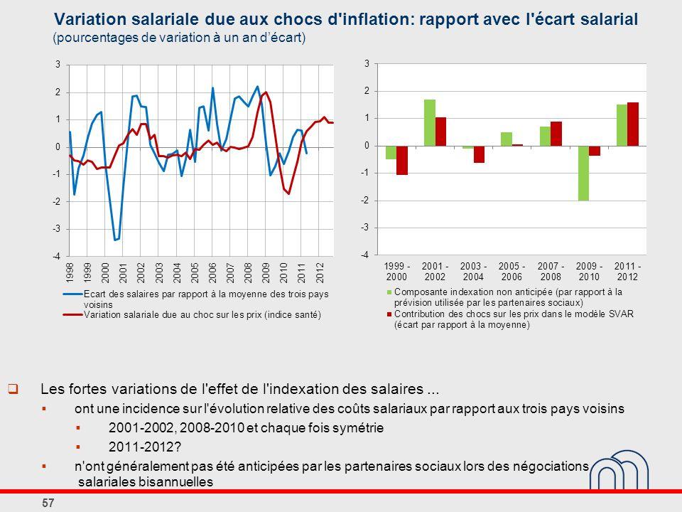Variation salariale due aux chocs d inflation: rapport avec l écart salarial