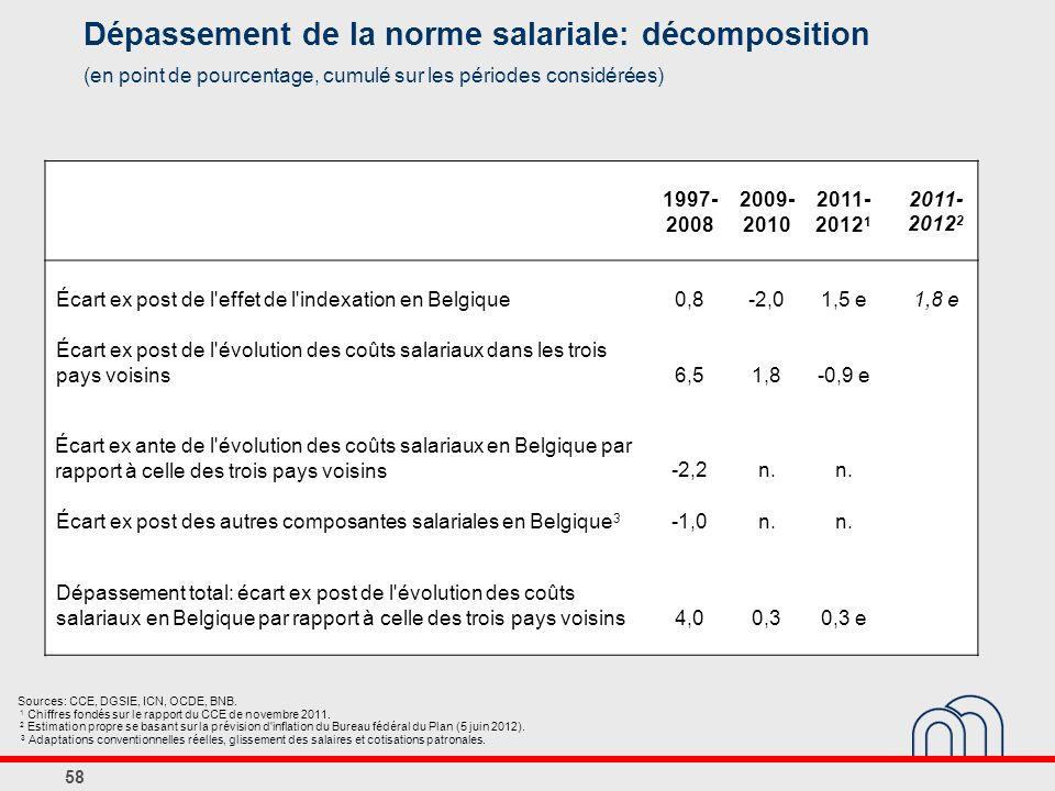 Dépassement de la norme salariale: décomposition