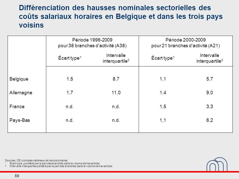 Différenciation des hausses nominales sectorielles des coûts salariaux horaires en Belgique et dans les trois pays voisins