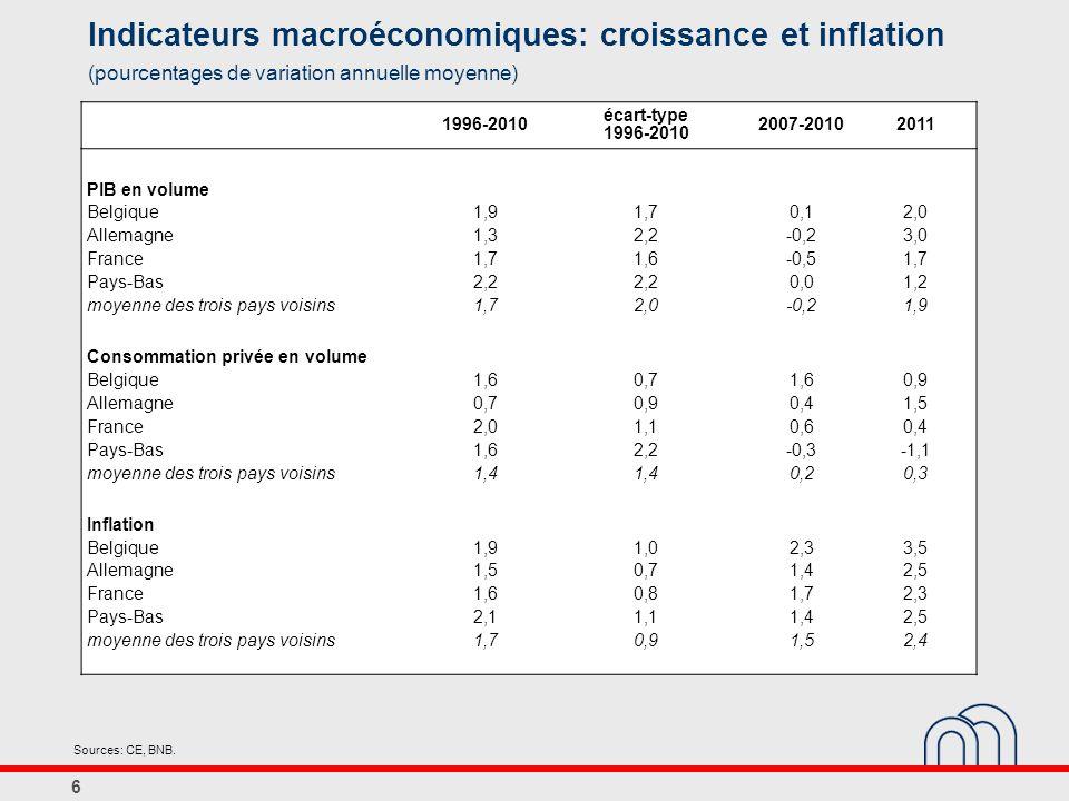 Indicateurs macroéconomiques: croissance et inflation