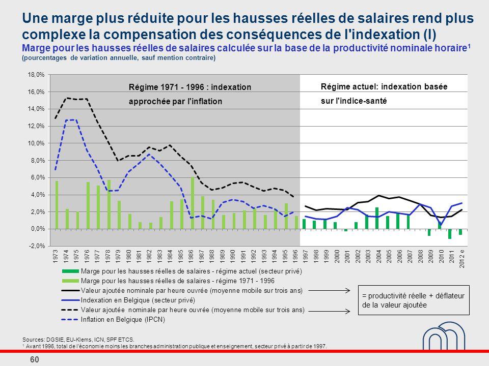 Une marge plus réduite pour les hausses réelles de salaires rend plus complexe la compensation des conséquences de l indexation (I) Marge pour les hausses réelles de salaires calculée sur la base de la productivité nominale horaire1 (pourcentages de variation annuelle, sauf mention contraire)